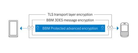 BlackBerry -eBBM-Suite